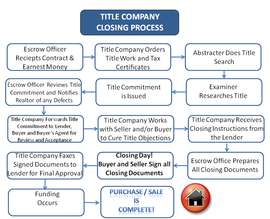 Title Company Closing Process